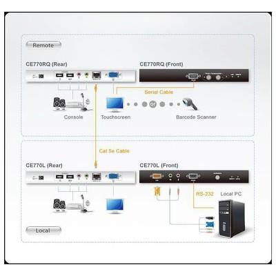 Aten ATEN-CE770 KVM Switch
