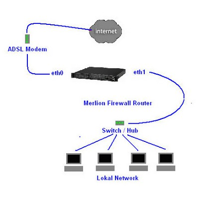 Merlion 1u 7677  5lan Firewall