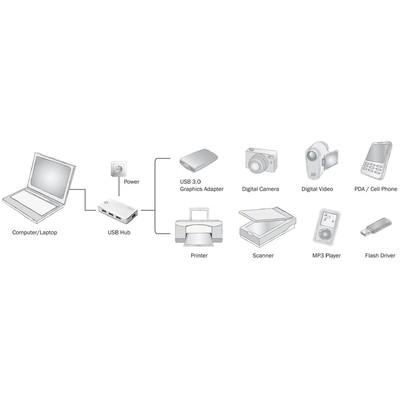 Digitus DA-70232 USB Aksesuarı