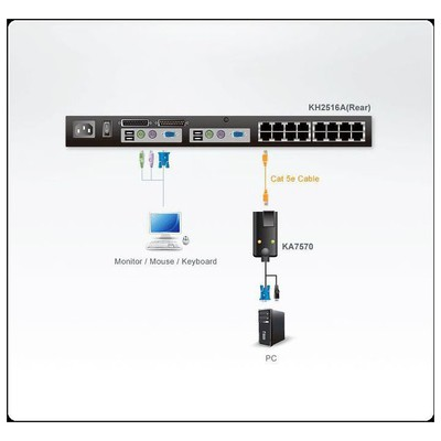 Aten ATEN-KA7570 KVM Switch