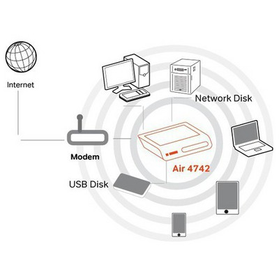 Airties AIR-4742 300Mbps Dual-Band Access Point