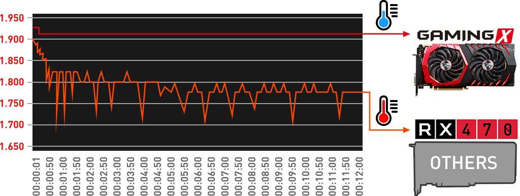 Performance graph