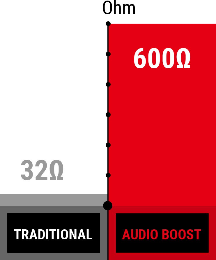 Audio Boost Ohm chart