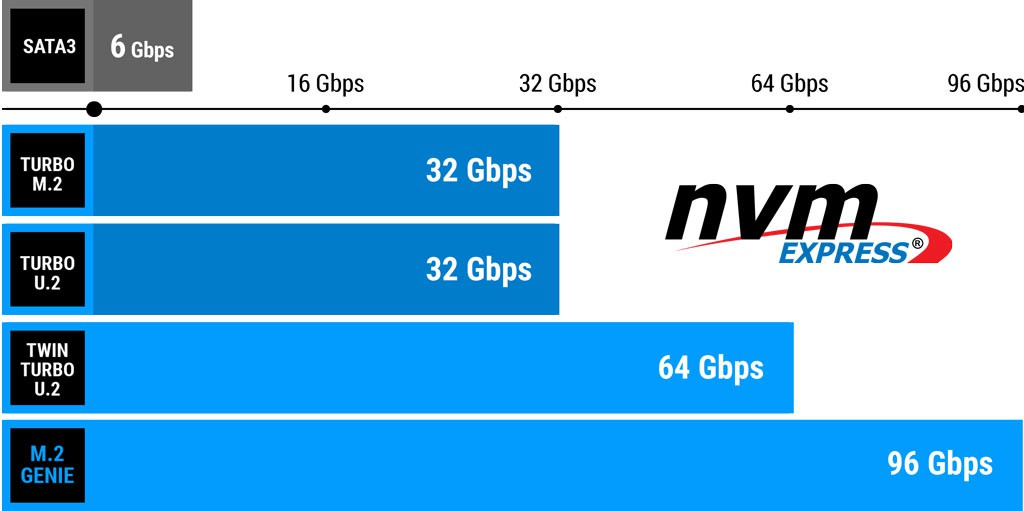 Performance NVM
