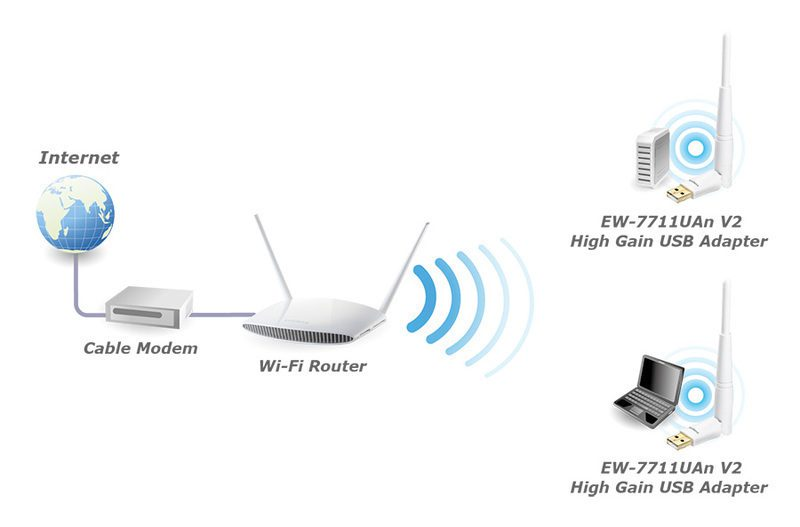 EW-7711UAn V2 application diagram N150 Wi-Fi High-Gain USB Adapter